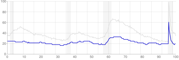 South Dakota monthly unemployment rate chart from 1990 to July 2021